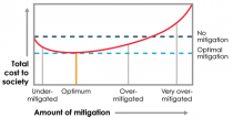 how the total cost to society of natural disasters depends on the amount of mitigation